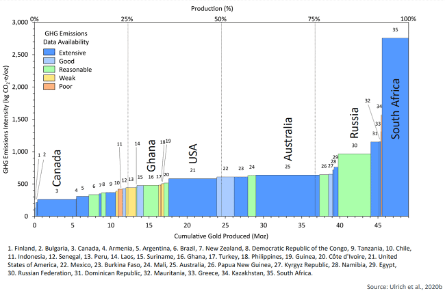 Cumulative gold production / Greenhouse Gas Emissions